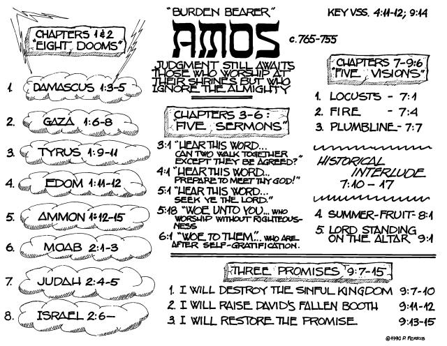 Amos synopsis by Bethel Seminary